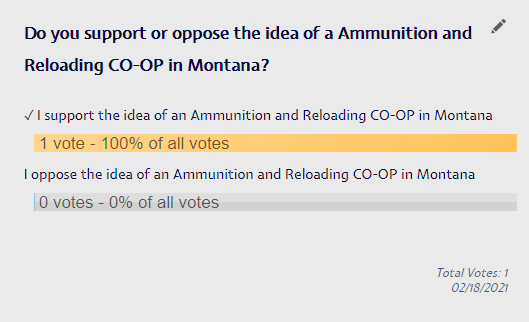 Poll: Do You Support or Oppose an Ammunition and Reloading CO-OP To Give Montana More Ammo Independence?